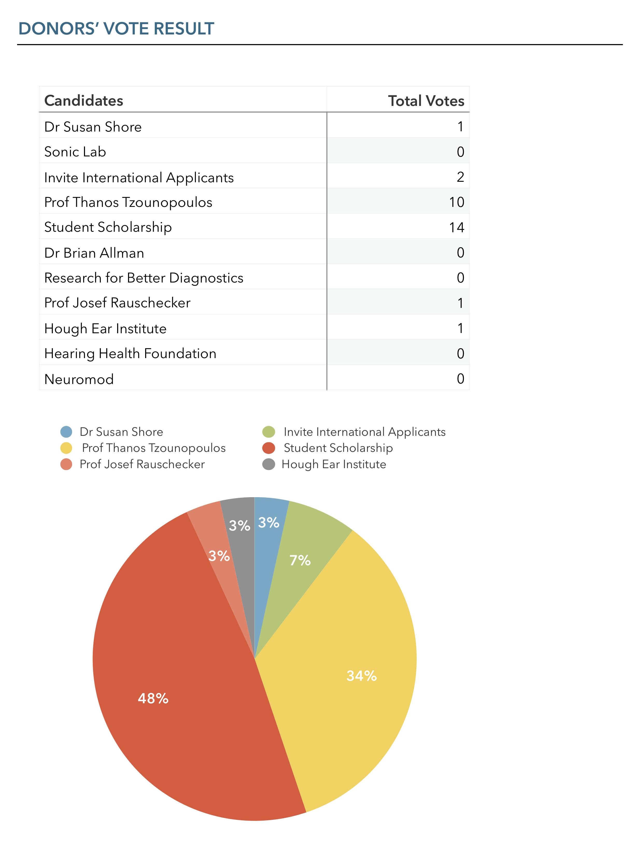 Daniel-Ballinger-Memorial-Fund-Vote-Results.png