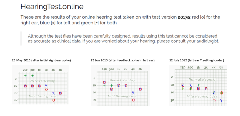 Hearing Test Online results May-July.PNG
