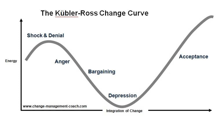 kubler_ross_change_curve-optimised.jpg