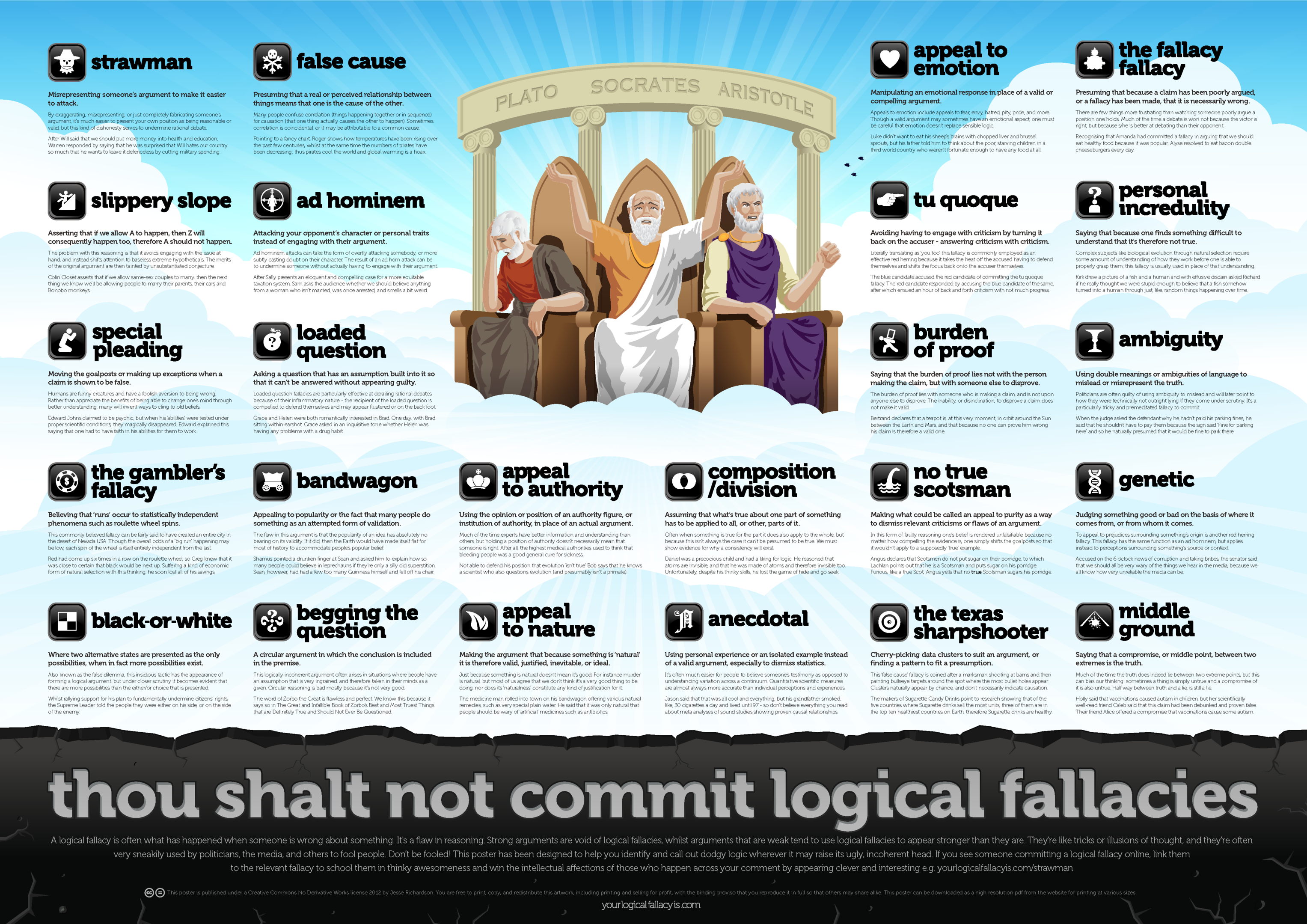 Logical Fallacies.png