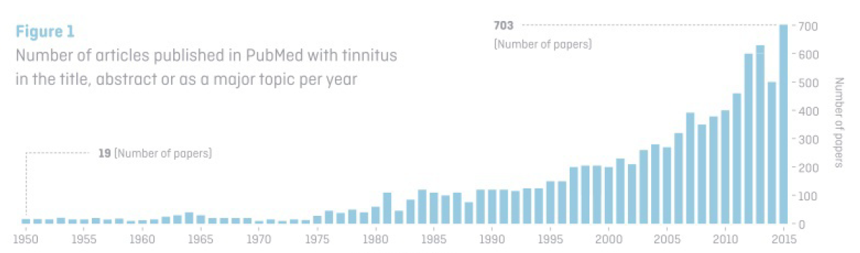 number-of-articles-tinnitus-pubmed.png