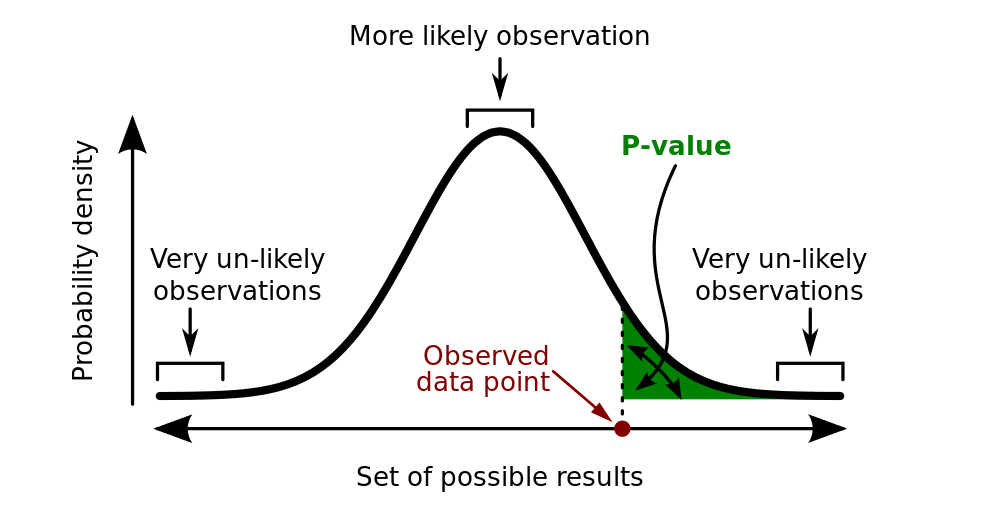 p-value_in_statistical_significance_testing-svg.png