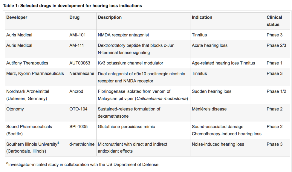 selected-drugs-in-development-for-tinnitus.png