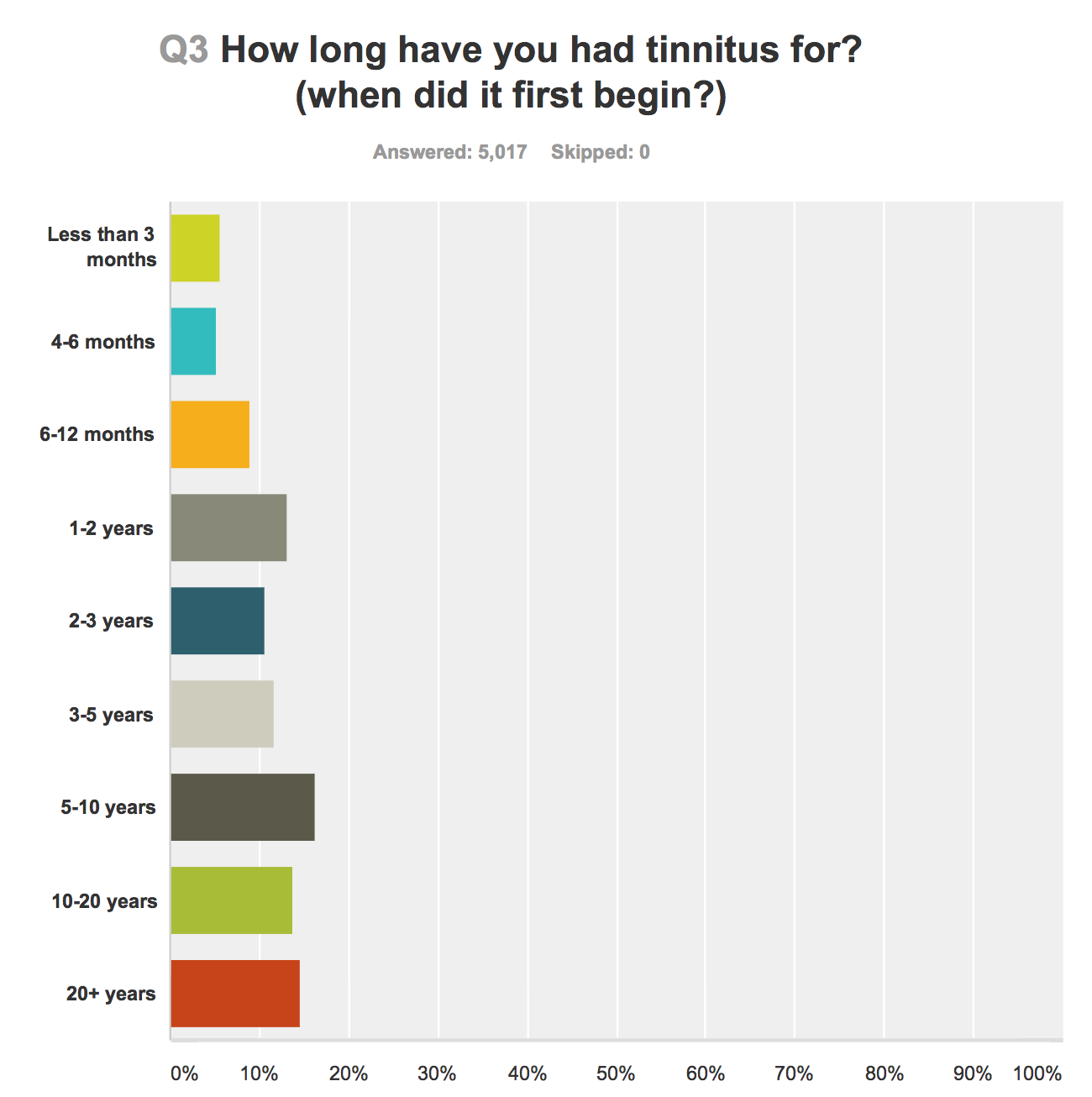 tinnitus-duration.png