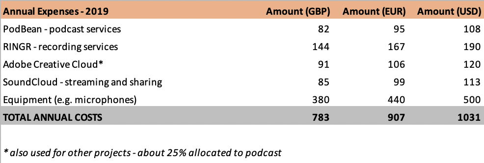 tinnitus-talk-podcast-expenses.png