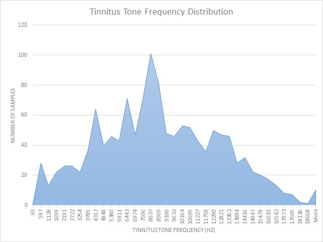 tone-data-chart.png