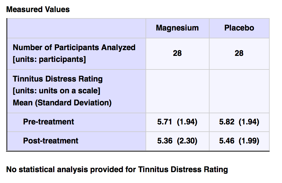 trial-of-magnesium-dependent-tinnitus-pic-1.png